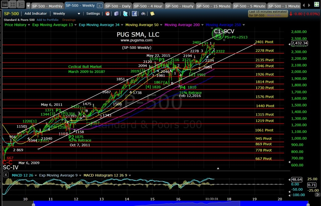 Sp-500 Technical Analysis Long-Term View « Technical Analysis Blog