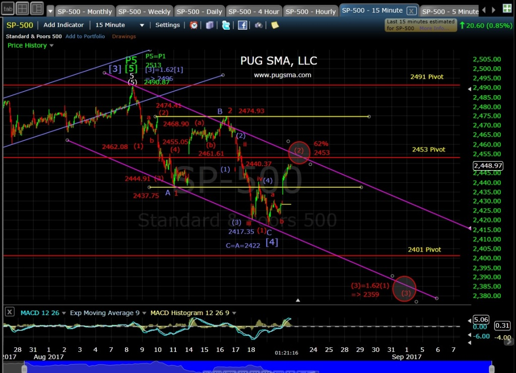 SP-500 Technical Analysis