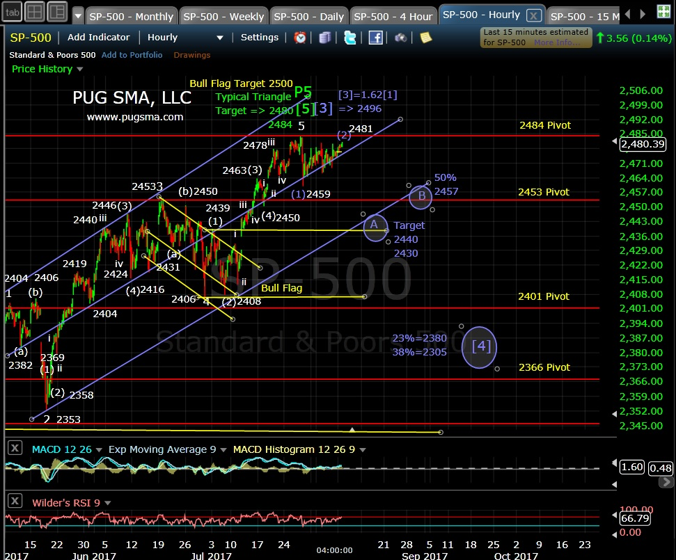 SP500 Technical Anaysis