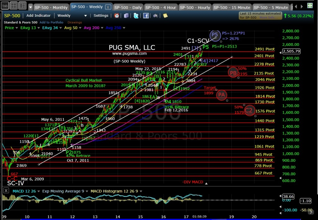 SP500 Technical Analysi