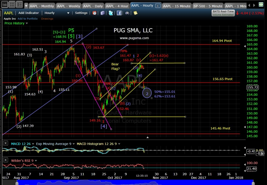 AAPL Technical Analysis