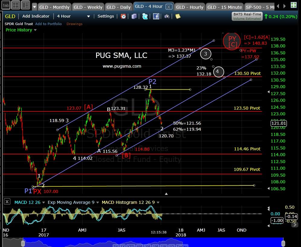 GLD Technical Analysis
