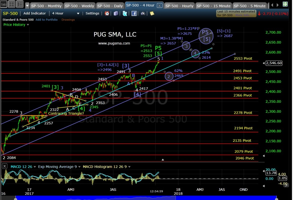 SP500 Technical Chart