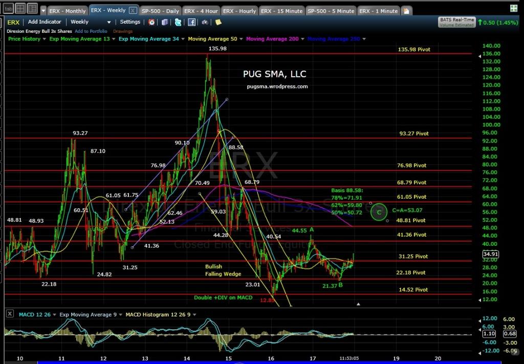 ERX Technical Analysis