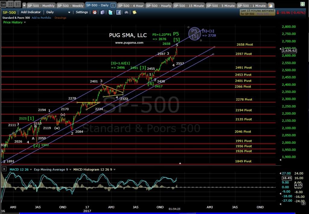 SP-500 Technical Analysis