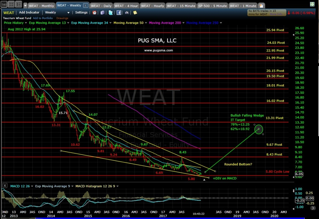 WEAT Technical Analysis