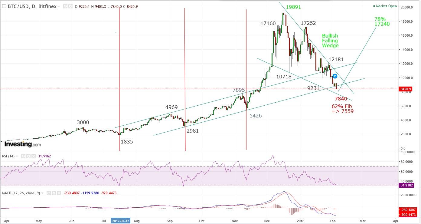 Bitcoin Technical Analysis « Technical Analysis Blog | PUG