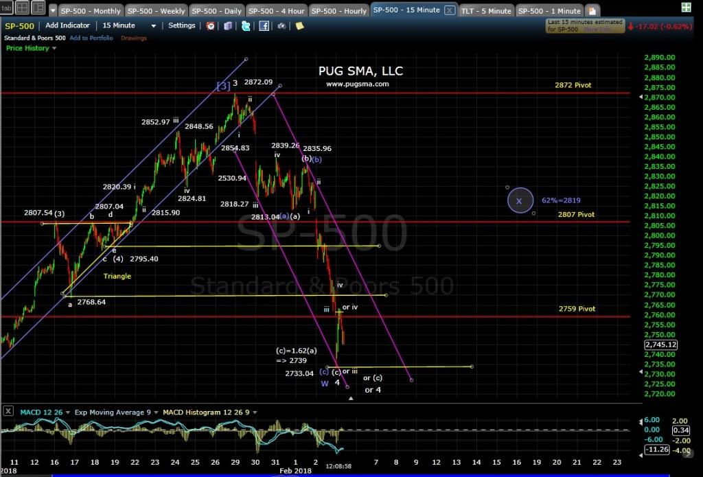 SP500 Technical Analysis