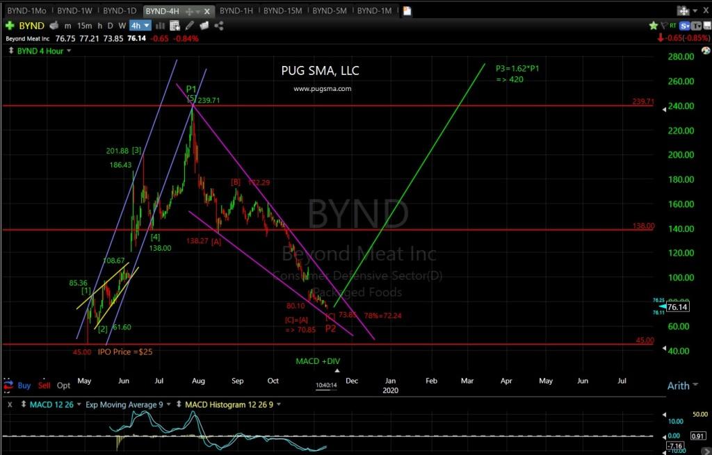 BYND Technical Analysis