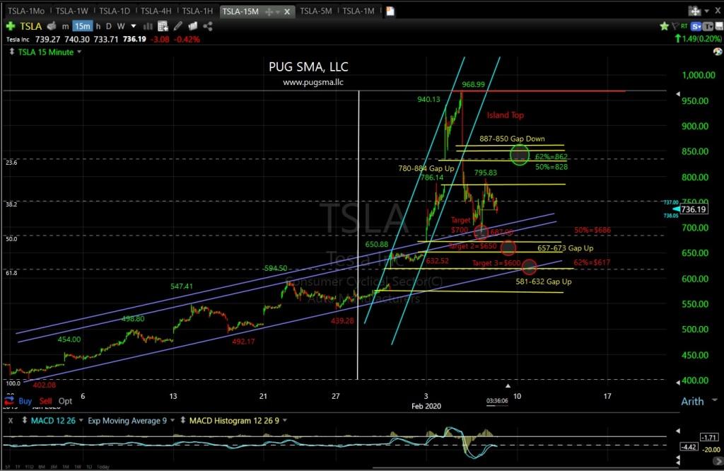 TSLA Technical Analysis
