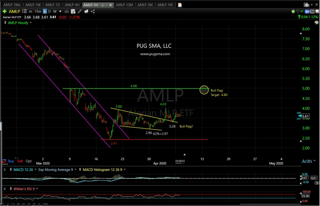 AMLP Technical Analysis
