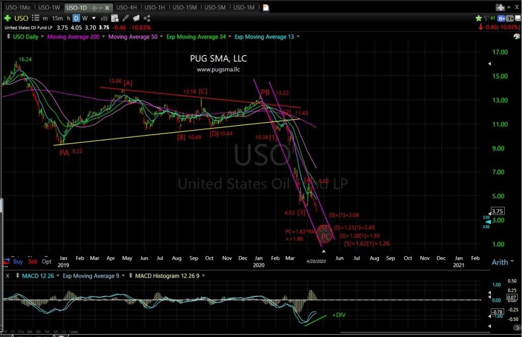 USO Technical Analysis