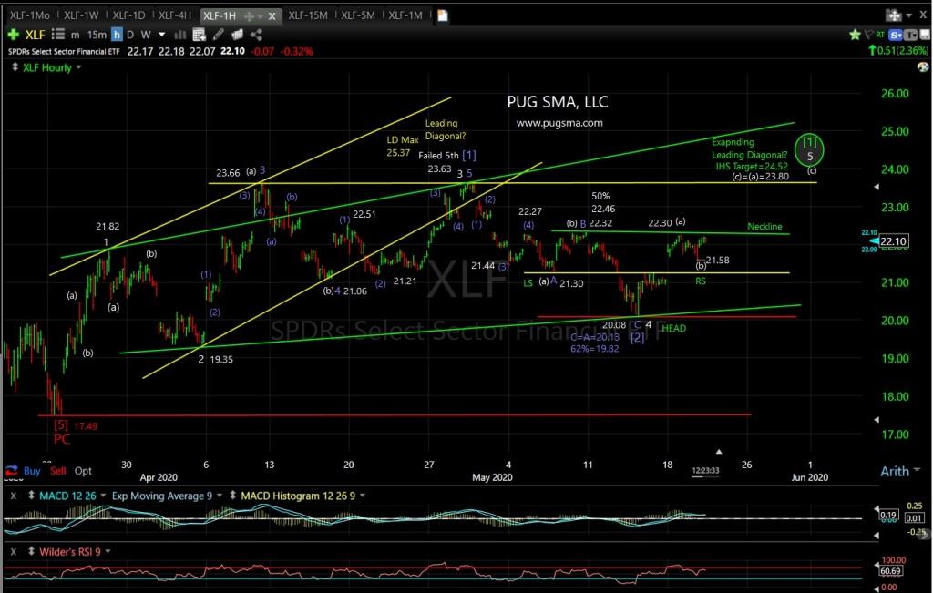 XLF Technical Analysis