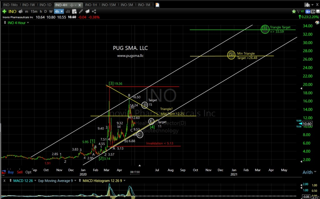 INO Technical Analysis