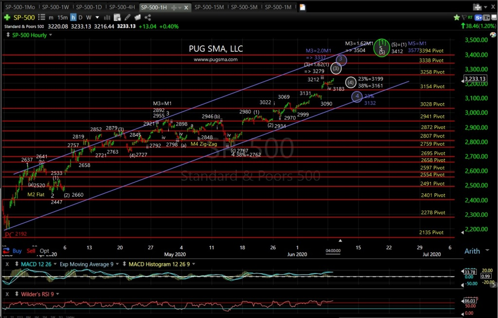 SP500 Technical Analylsis