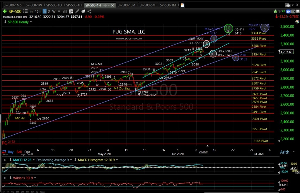SP500 Technical Analsis