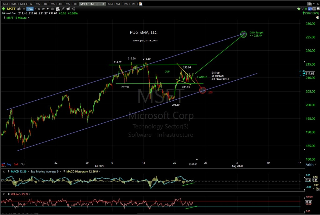 MSFT Technical Analysis